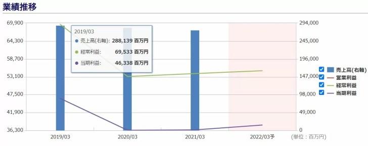 めぶきFGの業績推移 出典:株予報Pro
