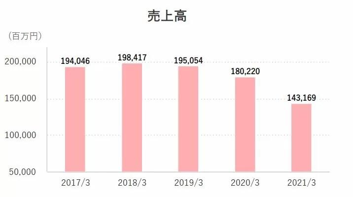 AOKIホールディングスの売上高推移