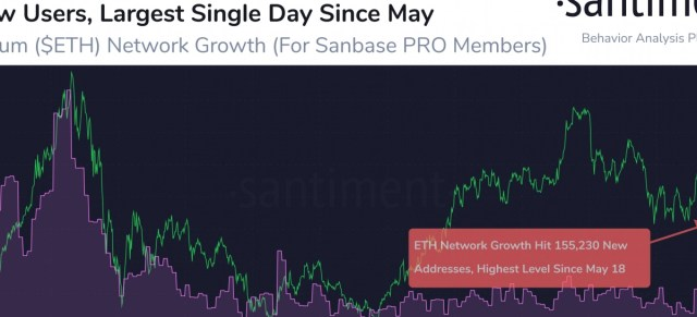 Ethereum Massive Spike Network Growth : Here Are Reason Behind