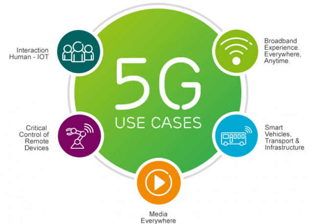 Usage of 5G technology
