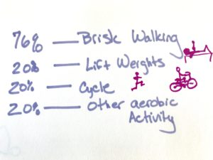 activity-keep-weight-off