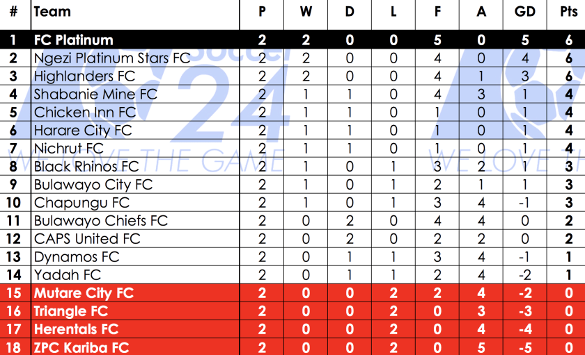 Psl Standings And Results