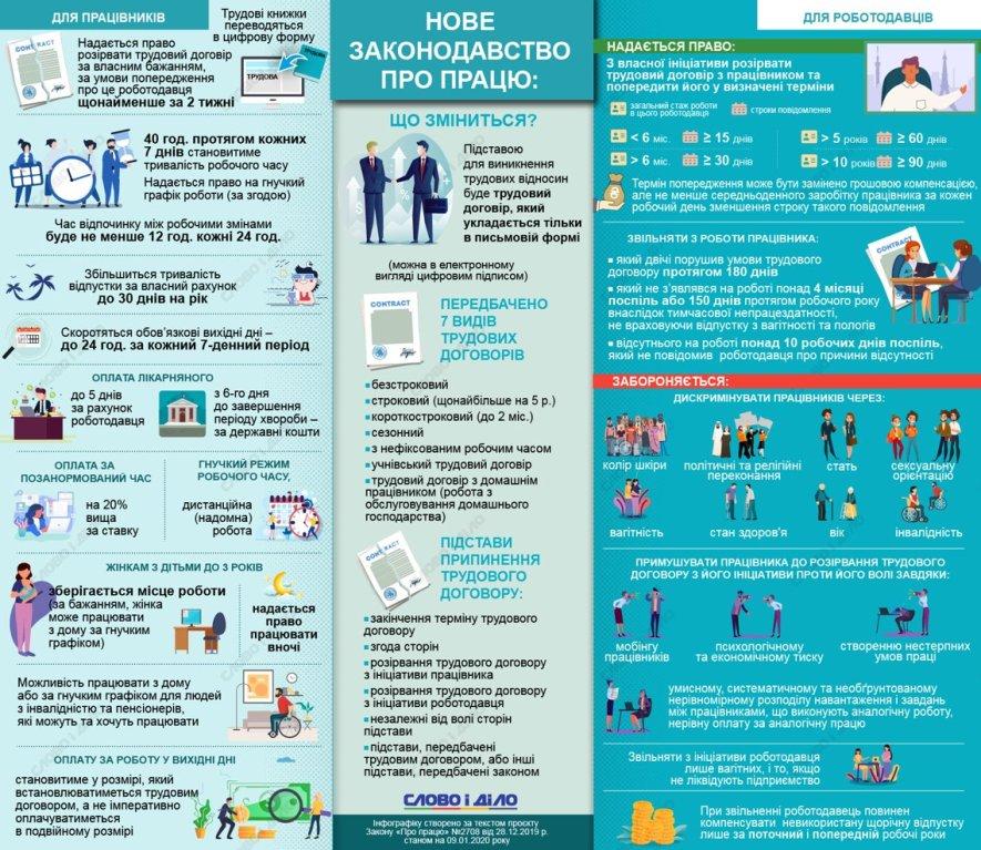 Новый Трудовой Кодекс Украины чего ждать работникам и работодателям