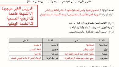Photo of تلخيص تربية إسلامية للصف الثاني عشر