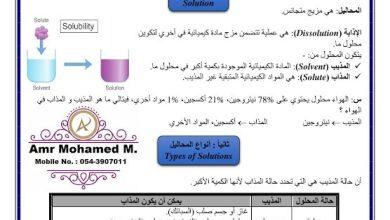 Photo of صف سادس فصل ثاني تلخيص علوم الدرس الاول خواص المحاليل