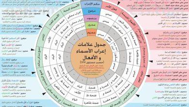 Photo of جدول علامات اعراب الافعال والاسماء لغة عربية صف سابع