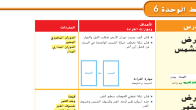 Photo of دليل المعلم علوم المجموعة الشمسية صف رابع فصل ثالث