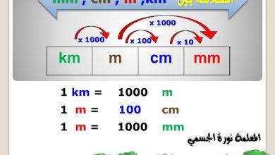 Photo of لوحة الوحدات المترية رياضيات صف رابع فصل ثالث