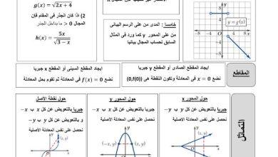 Photo of قوانين الدوال والمتطابقات رياضيات صف ثاني عشر فصل ثالث