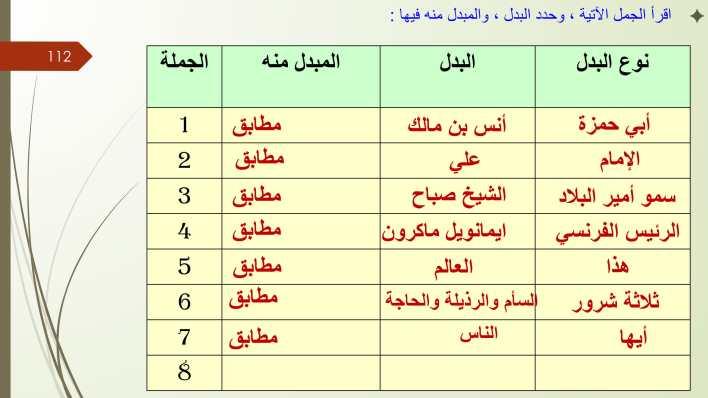 تطبيقات نحوية البدل مع الاجابات لغة عربية