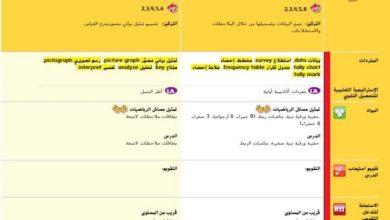 Photo of دليل المعلم رياضيات وحدة 12 تمثيل البيانات وتفسيرها صف ثالث فصل ثالث