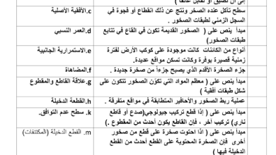 Photo of اختبار تجريبي قصير 2 علوم صف ثامن فصل ثالث