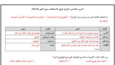 Photo of صف ثاني عشر فصل ثاني تربية إسلامية ملخص الوحدة الرابعة
