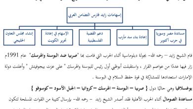 Photo of تلخيص درسي زايد والتاريخ و العلاقات الإماراتية الأوروبية دراسات اجتماعية صف سابع فصل أول