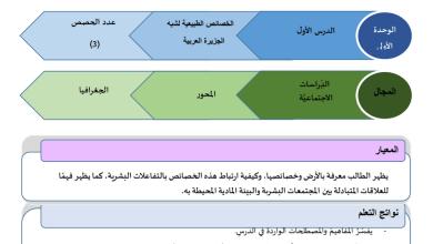 Photo of دليل المعلم الوحدة الأولى دراسات اجتماعية للصف السابع الفصل الأول