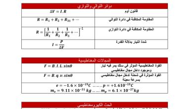 Photo of ملخص قوانين الفصل الثاني والثالث فيزياء صف ثاني عشر عام