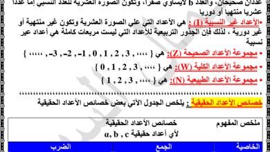 Photo of ملخص شامل وتدريبات المعادلات والمتباينات رياضيات صف ثاني عشر متقدم فصل أول