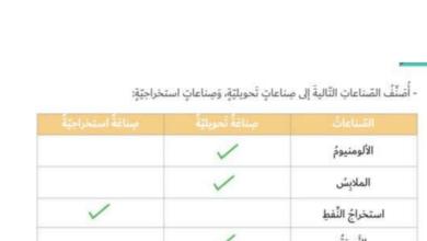 Photo of حل درس الأنشطة الاقتصادية في دولة الامارات العربية المتحدة دراسات اجتماعية صف رابع