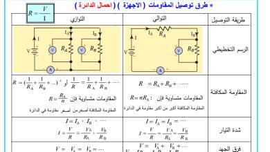 Photo of ملخص وحدة دوائر التوالي والتوازي فيزياء صف ثاني عشر
