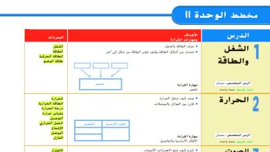 Photo of دليل المعلم لمادة العلوم الوحدة 11 للصف الثالث الفصل الثالث