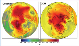 Comparison of observed (left) and model-simulated (right) changes of surface air temperature over the 50-year period, 1957-2006.