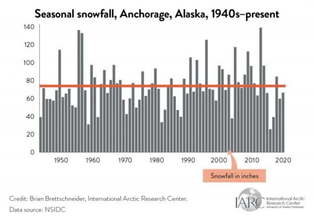 anchorage snowfall graph