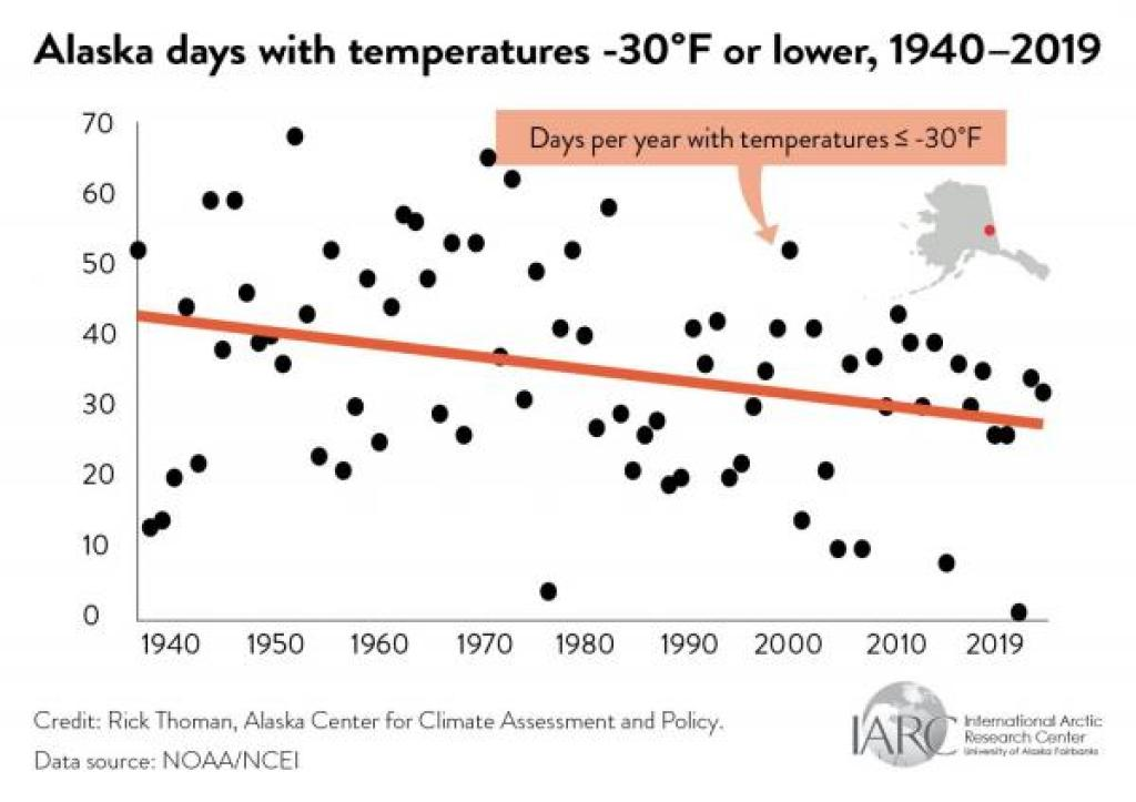 cold alaska days graph