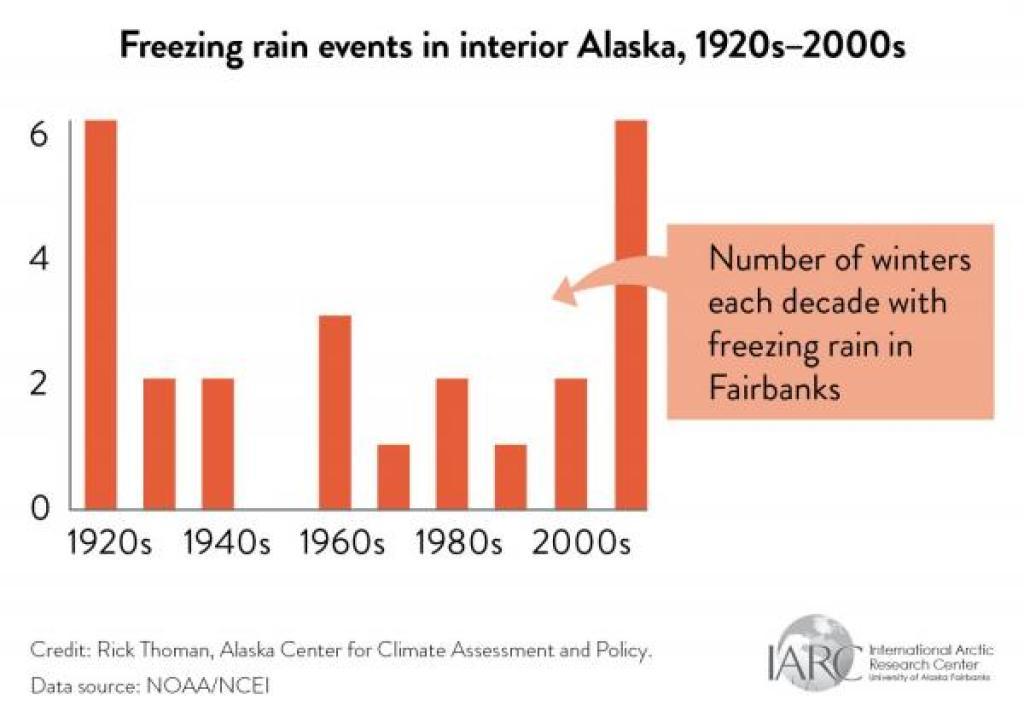 freezing rain graph alaska