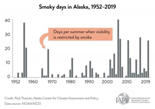 alaska smoky days graph