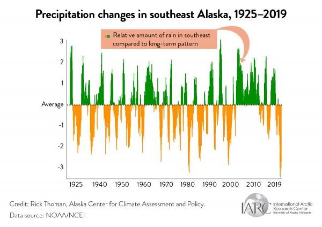 southeast alaska precipitation graph