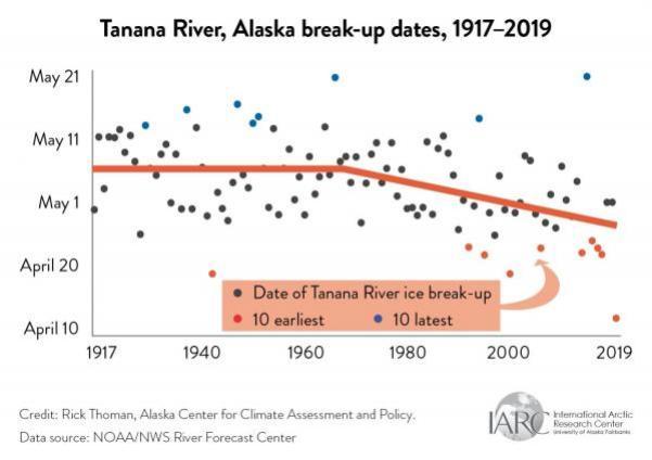 tanana river break up graph