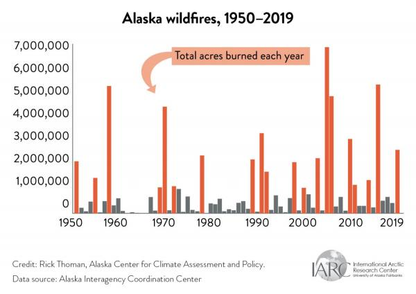 alaska wildfires graph
