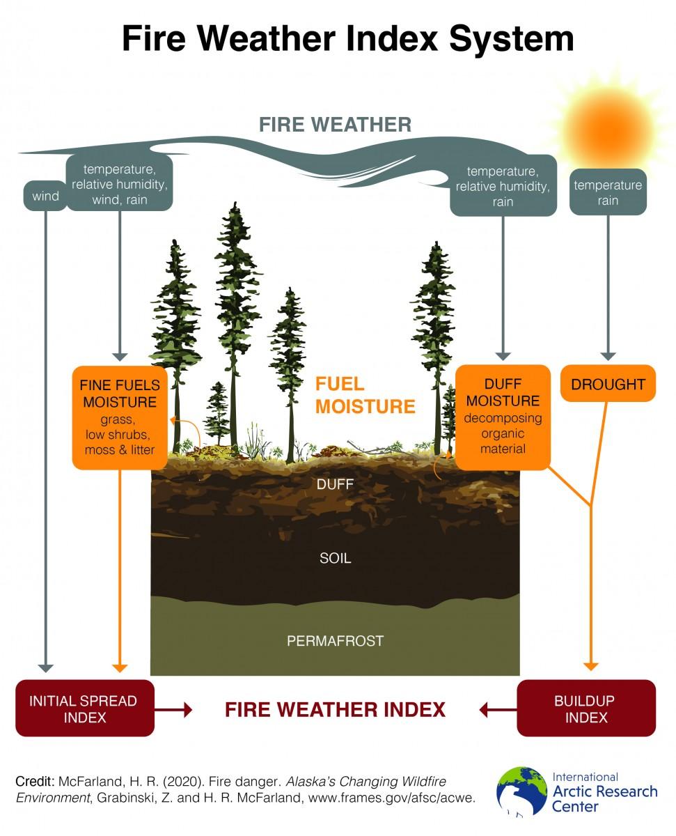 fire weather index diagram