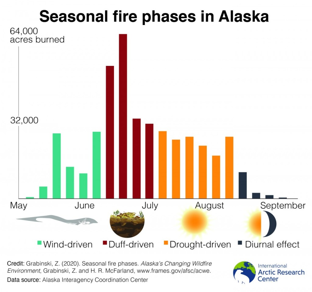 seasonal fire phases