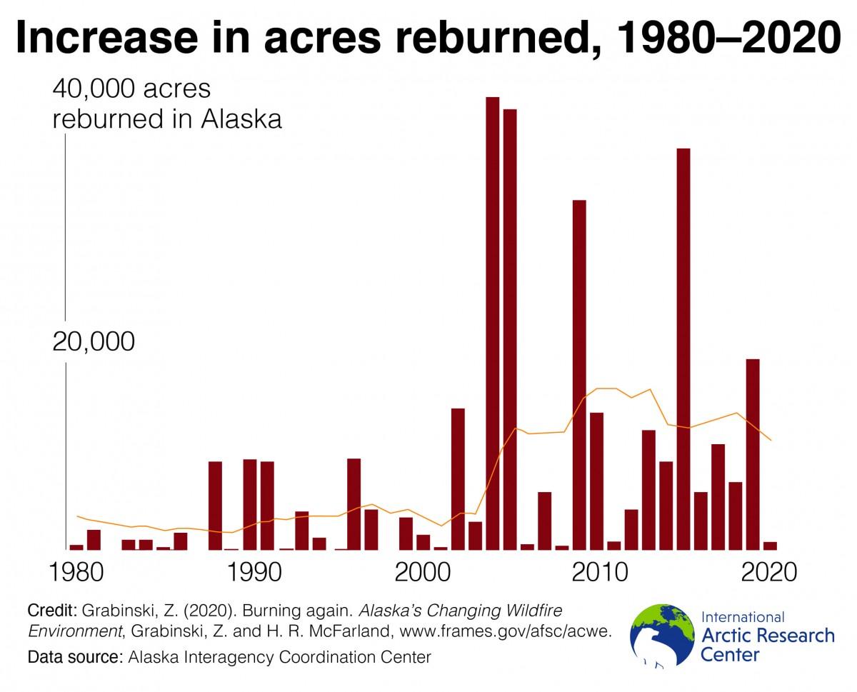 reburned acres chart