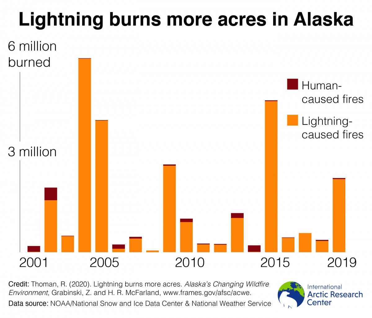 more acres burned graph