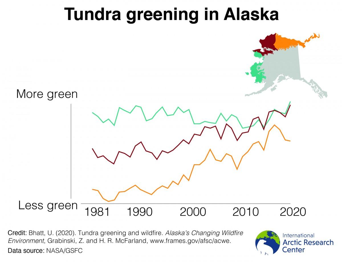 tundra greening chart and map