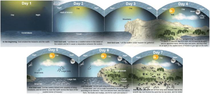 DAYS OF CREATION logos-creation-week