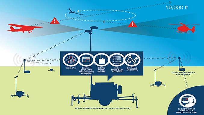 Insitu Demonstrates Broad-area Airspace Situational Awareness System for Unmanned Air Systems