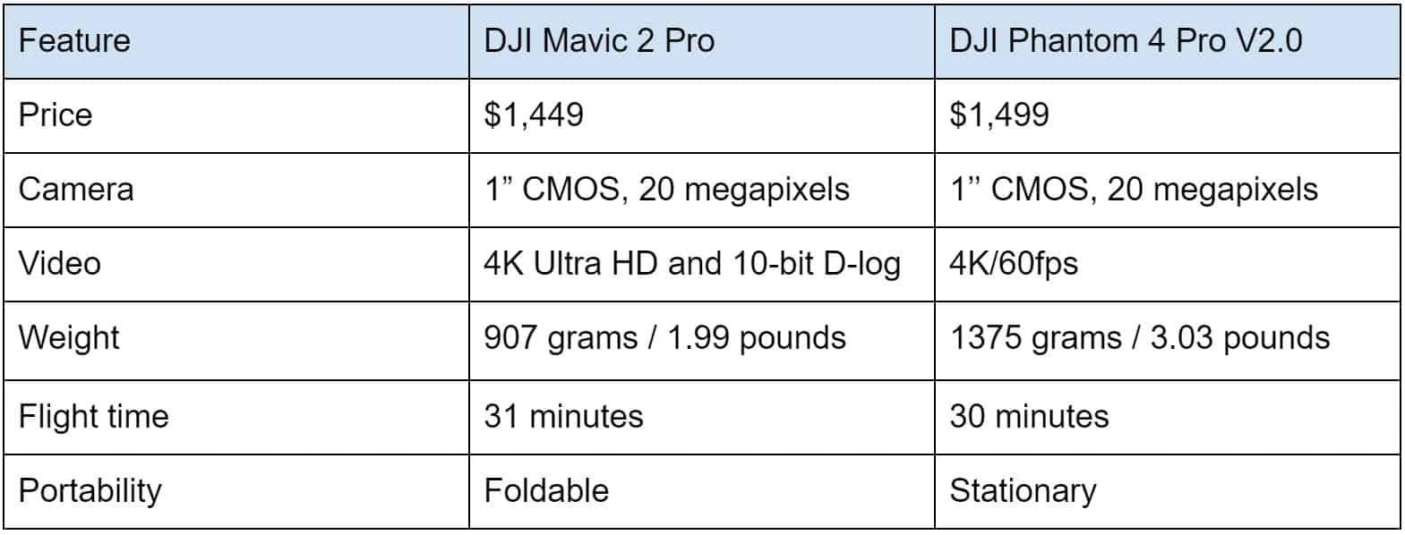 Mavic 2 Pro v Phantom 4 Pro