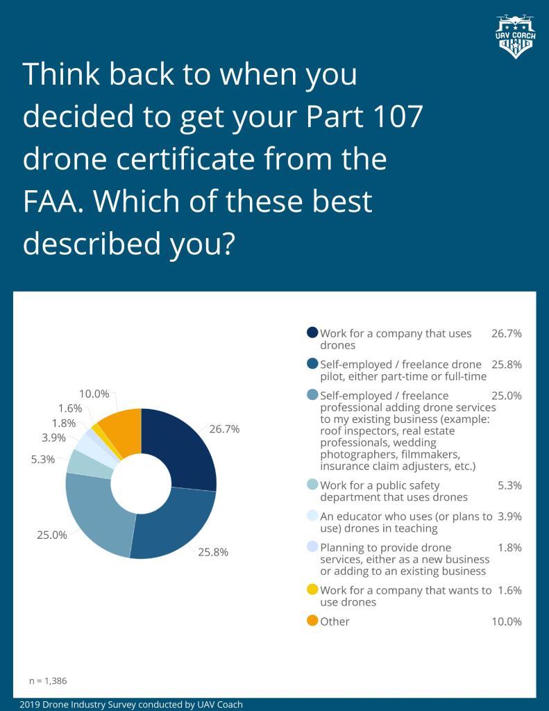 DPGS Survey 2