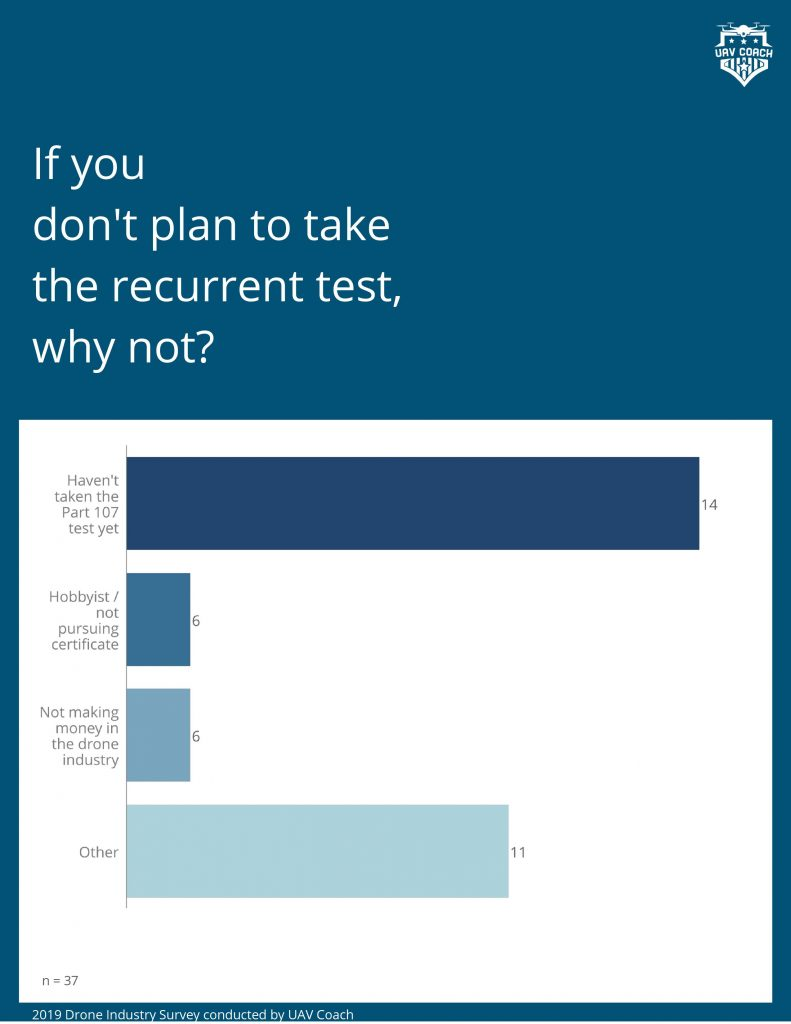 DPGS Survey 12