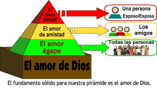 El fundamento sólido para nuestra pirámide es el amor de Dios.