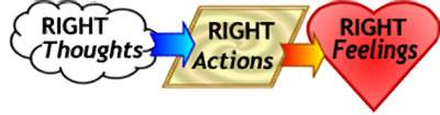 Right thoughts lead to right actions and right feelings.