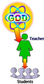 In the classroom, the teacher is God's delegated authority.