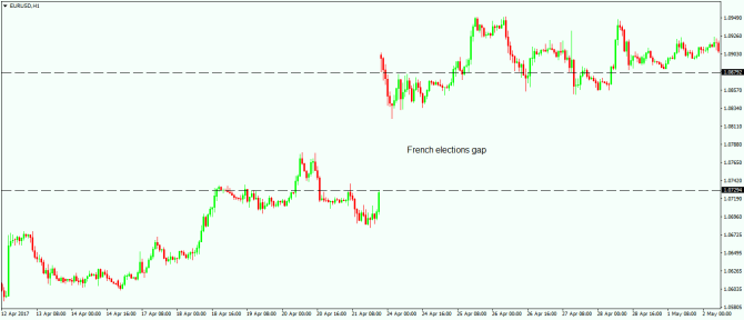 Gaps in Forex Trading -1