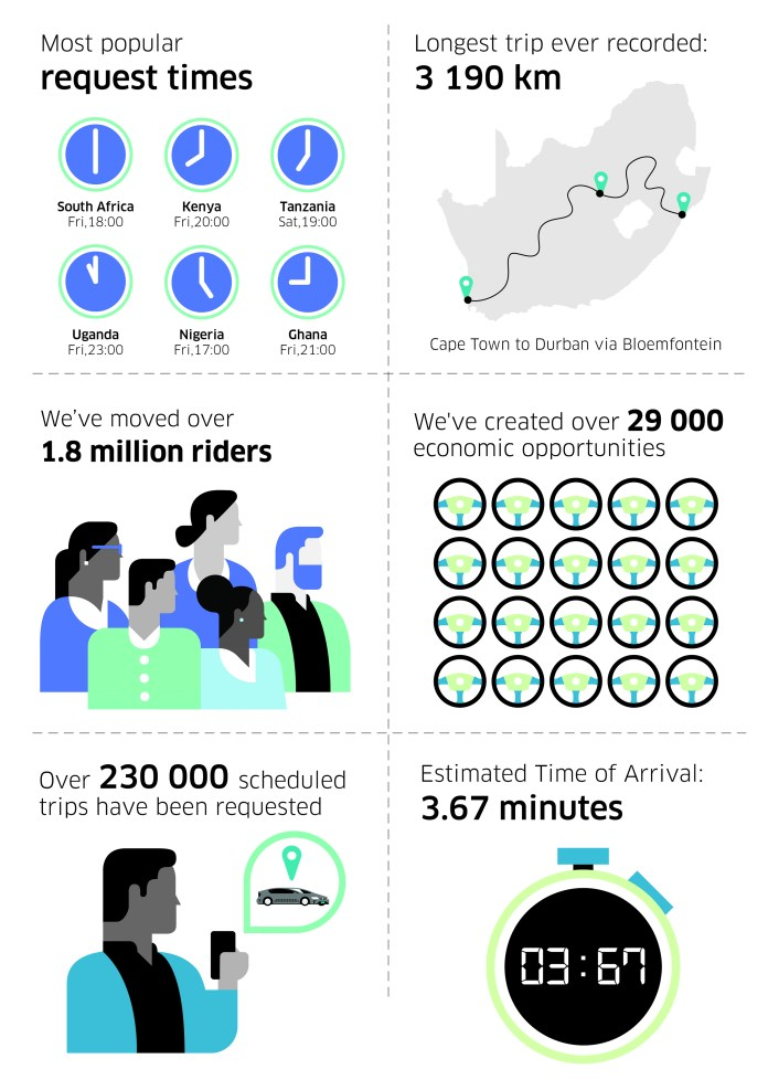 Uber Celebrates 4 years in Africa - Brand Spur