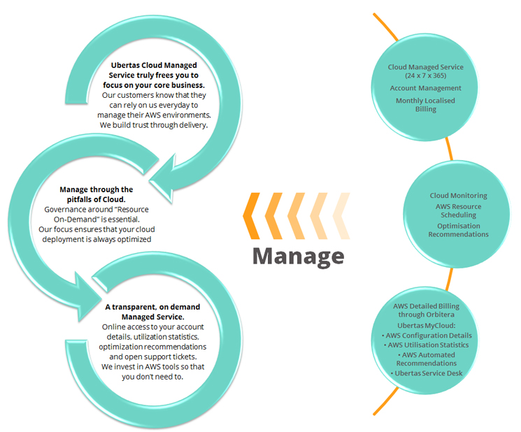 managejourney