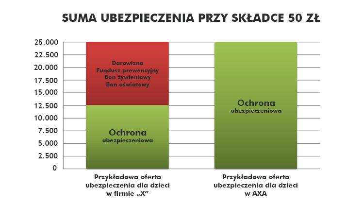 opiekun bezpieczny.pl : udział darowizny w składce ogółem
