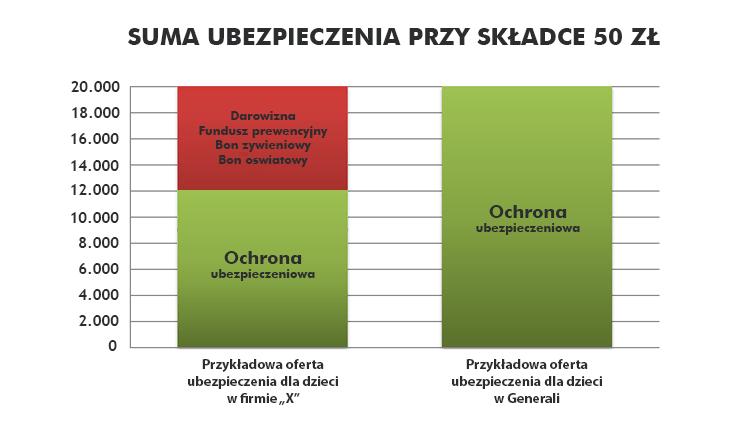 Kod Pośrednika Bezpieczny.pl : udział darowizny w składce ogółem